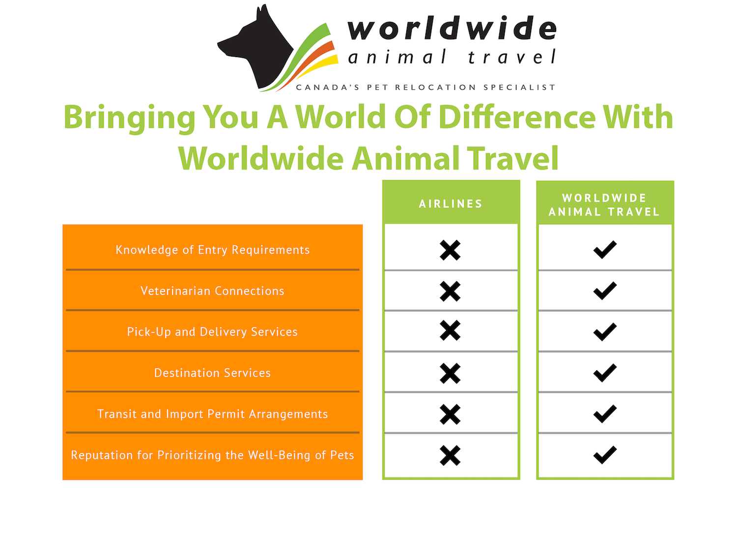Pet Relocation Services - Worldwide Animal Travel